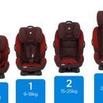 siège auto évolutif